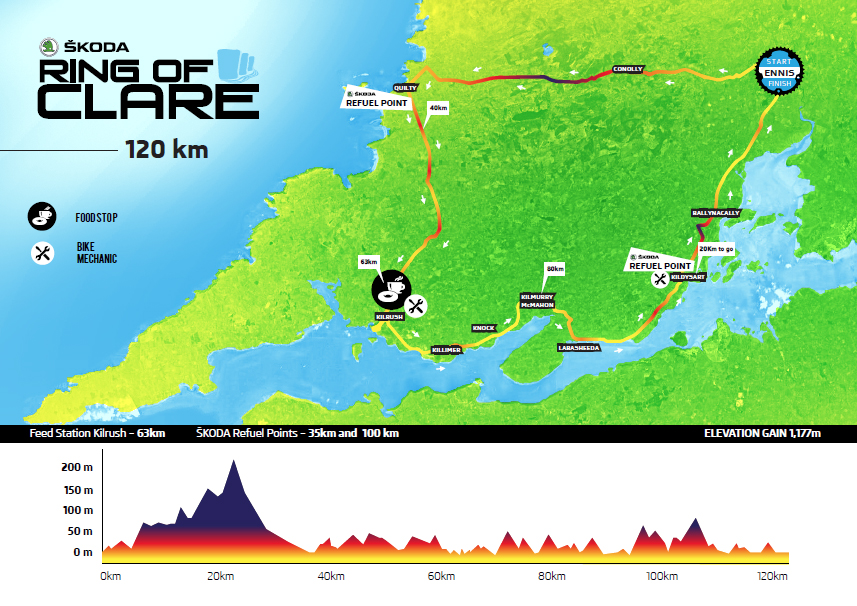 ring of clare 120km route